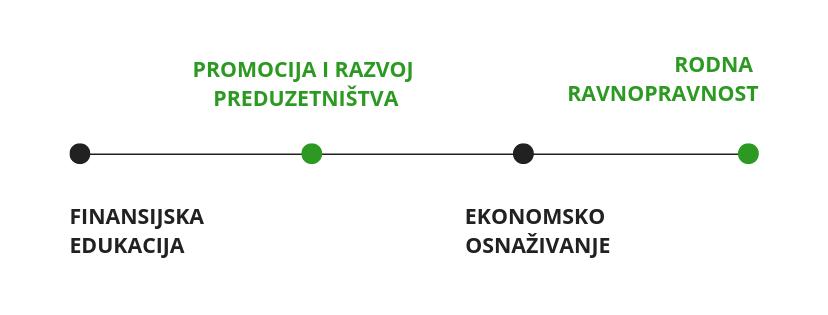 CEFIN oblasti rada